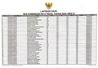 HASIL SKD SIPENCATAR KEMENHUB PKTJ TEGAL TAHUN 2020 (SESI 3)