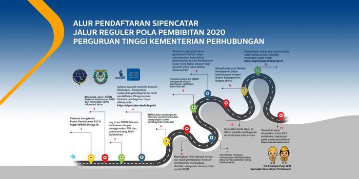 Alur Pendaftaran Sipencatar Jalur Reguler Pola Pembibitan 2020 Perguruan Tinggi Kementerian Perhubungan