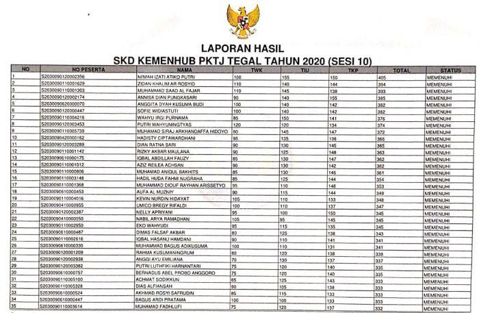 HASIL SKD SIPENCATAR KEMENHUB PKTJ TEGAL TAHUN 2020 (SESI 10)