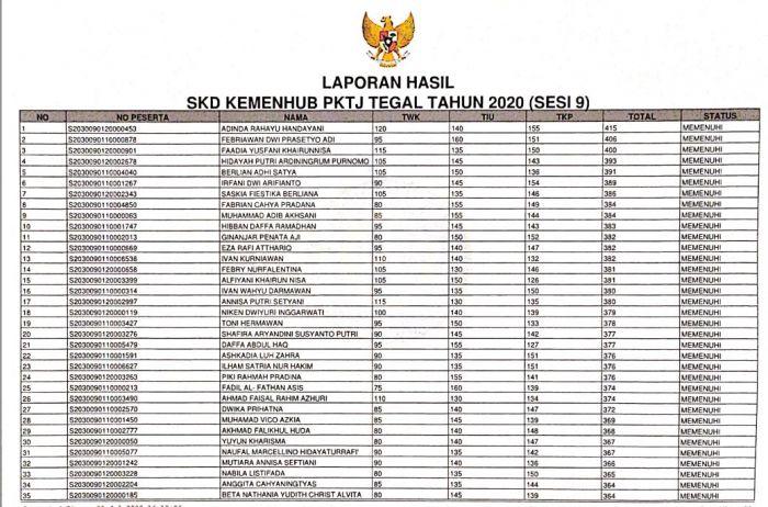 HASIL SKD SIPENCATAR KEMENHUB PKTJ TEGAL TAHUN 2020 (SESI 9)